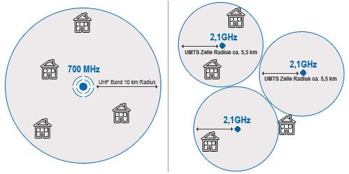 Zellradius von UMTS und UHF-Band im Vergleich