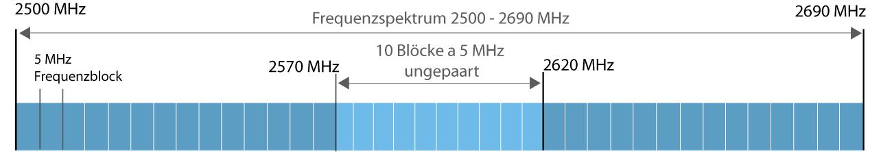 Frequenzbereich 2500 bis 2690 MHz