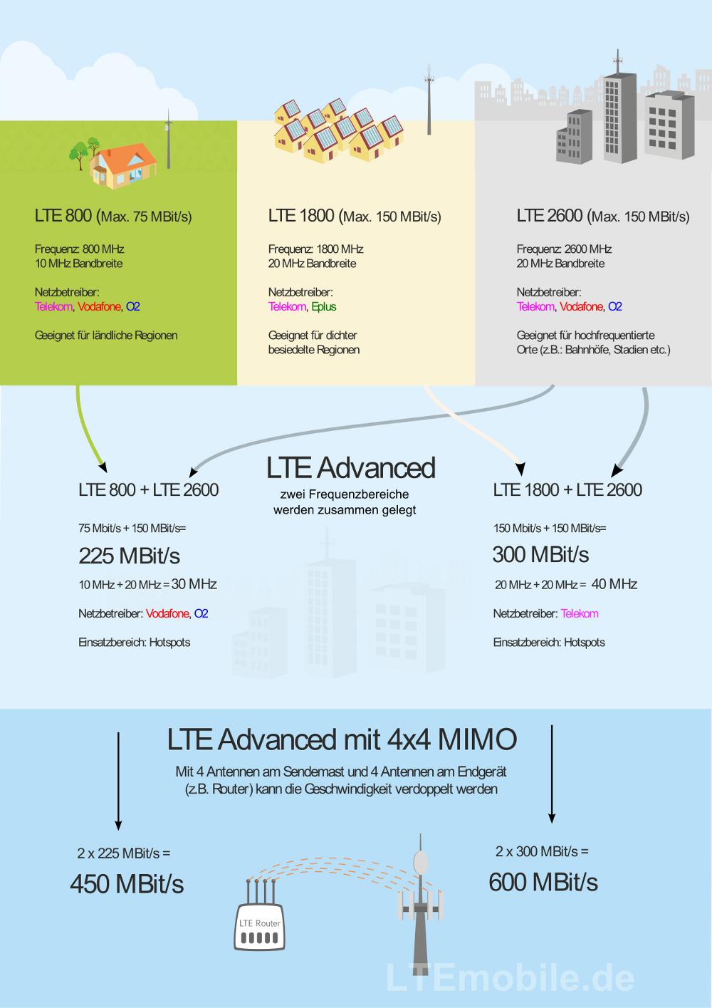 Entwicklung zu LTE-Advanced