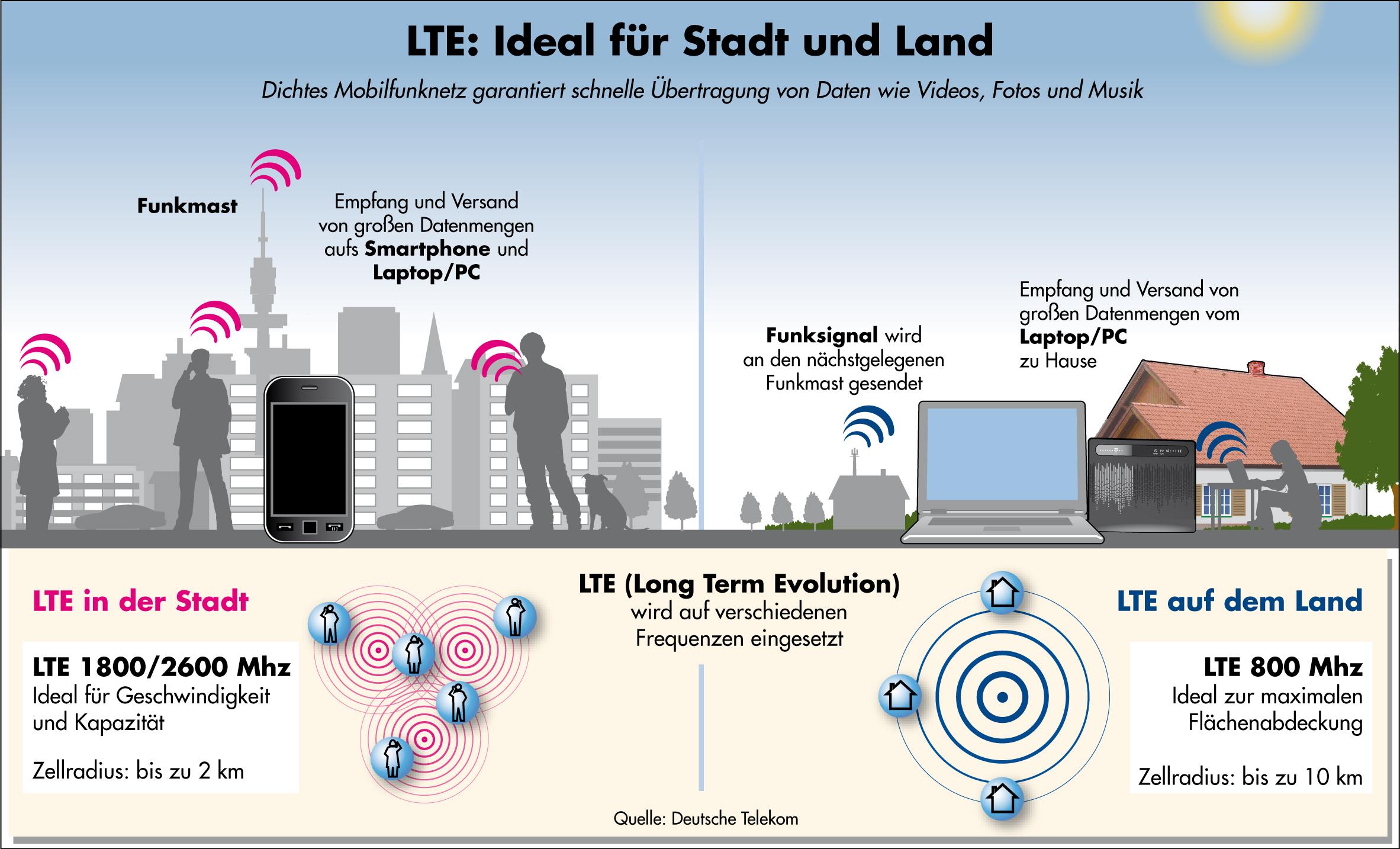 LTE Vergleich: LTE 800/1800/2600
